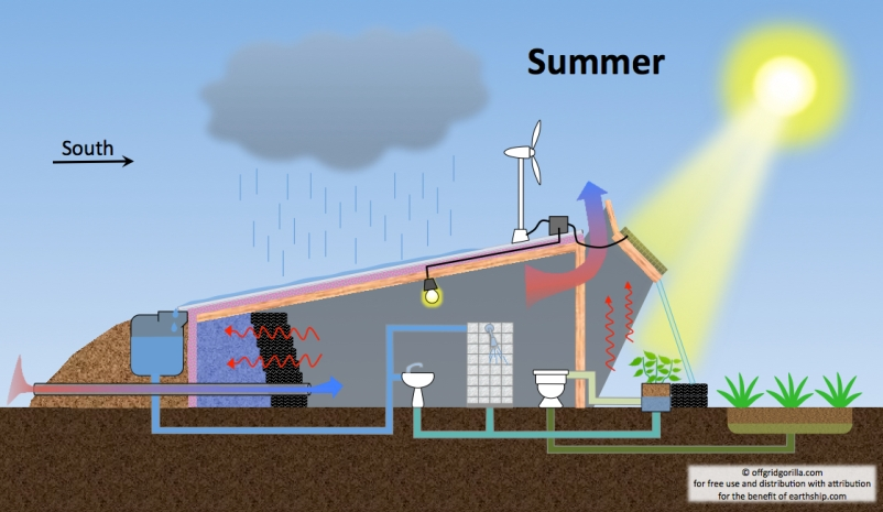 earthship-diagram-summer