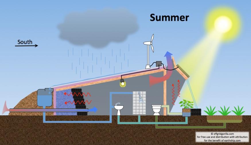 earthship-diagram-summer